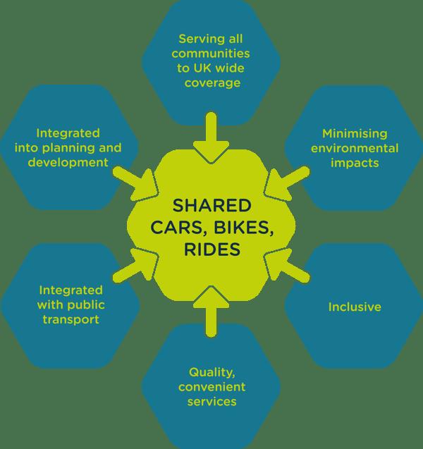 Shared-Transport-Vision-Diagram